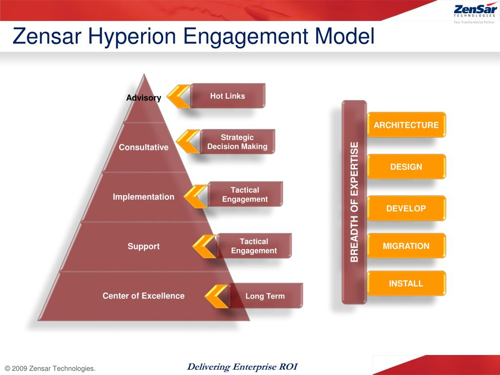 Zensar Hyperion Engagement Model