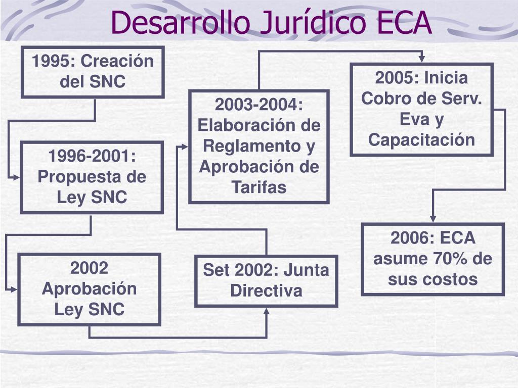 2005: Inicia Cobro de Serv. Eva y Capacitación