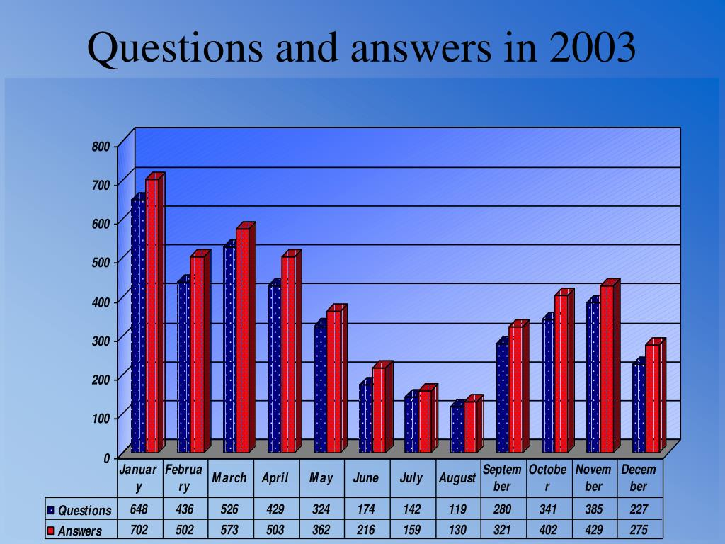 Questions and answers in 2003