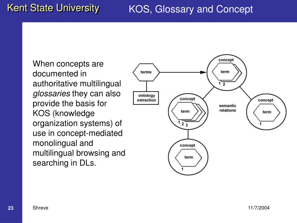 KOS, Glossary and Concept