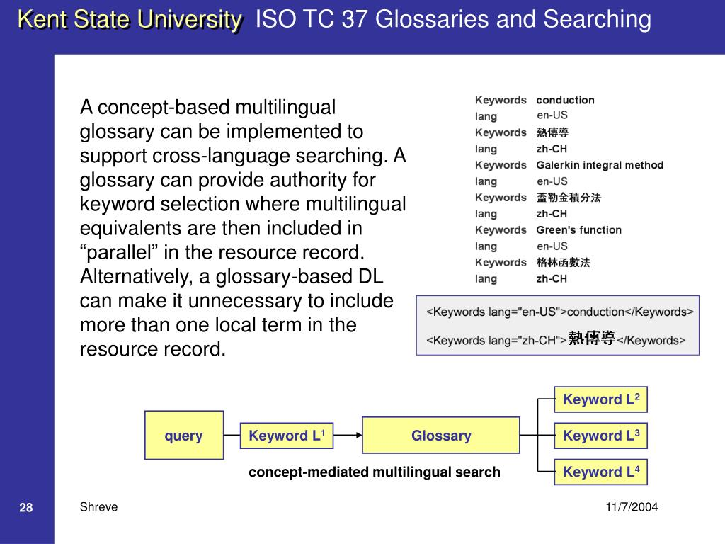 ISO TC 37 Glossaries and Searching