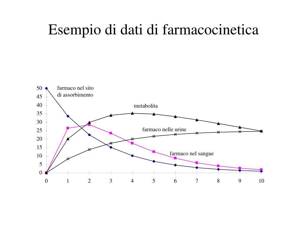 Esempio di dati di farmacocinetica