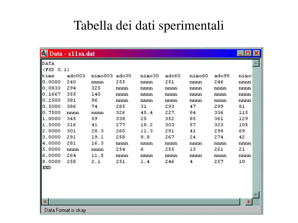 Tabella dei dati sperimentali