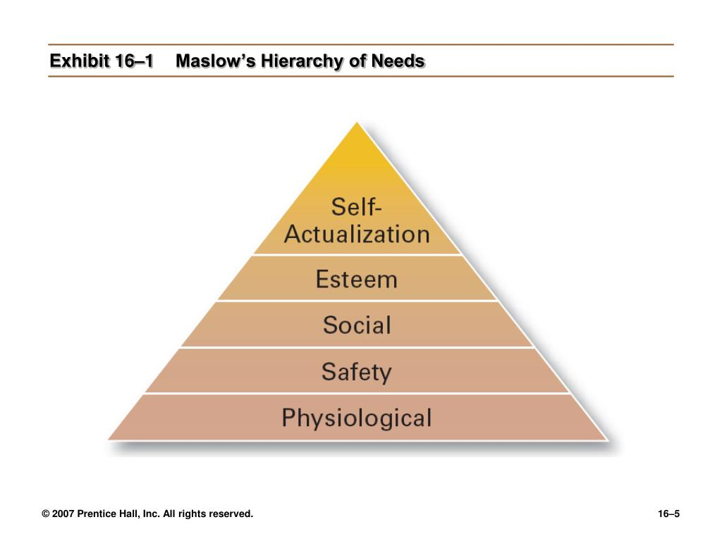 Exhibit 16–1Maslow's Hierarchy of Needs