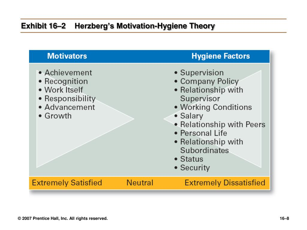 Exhibit 16–2Herzberg's Motivation-Hygiene Theory
