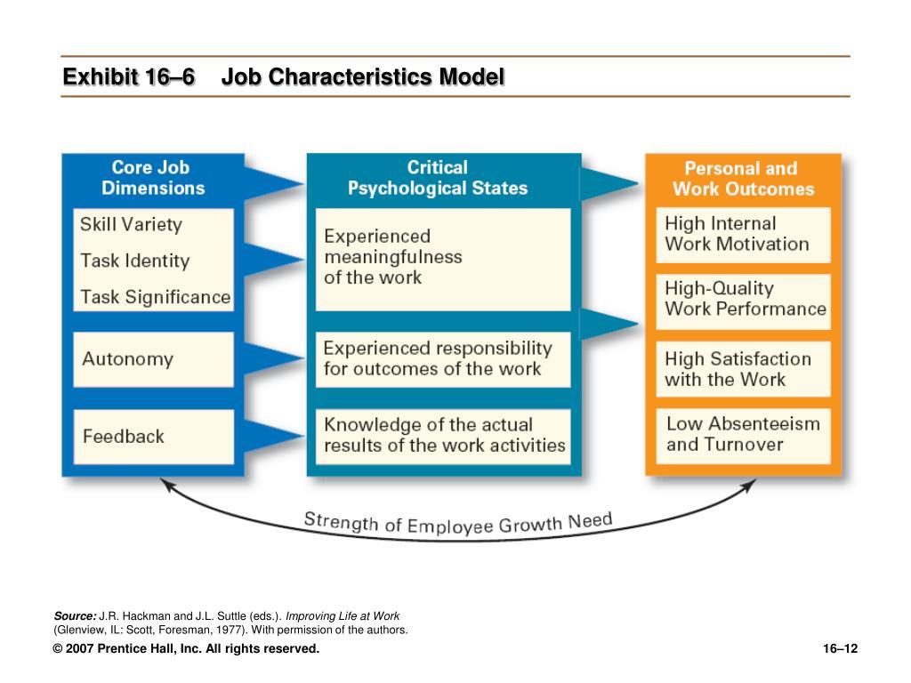 Exhibit 16–6Job Characteristics Model