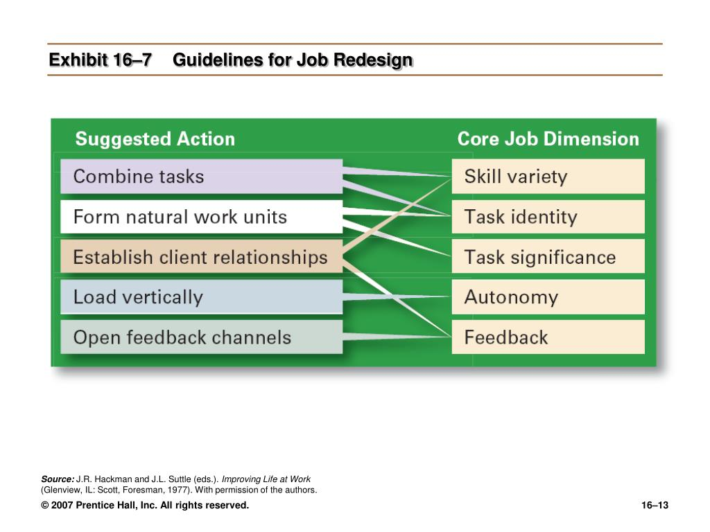 Exhibit 16–7Guidelines for Job Redesign