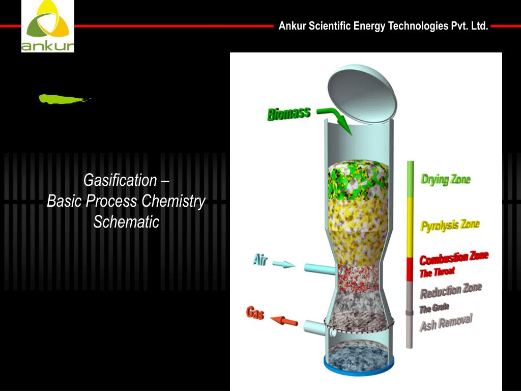 Gasification –