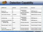 detection capability