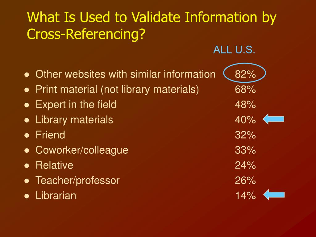 What Is Used to Validate Information by Cross-Referencing?