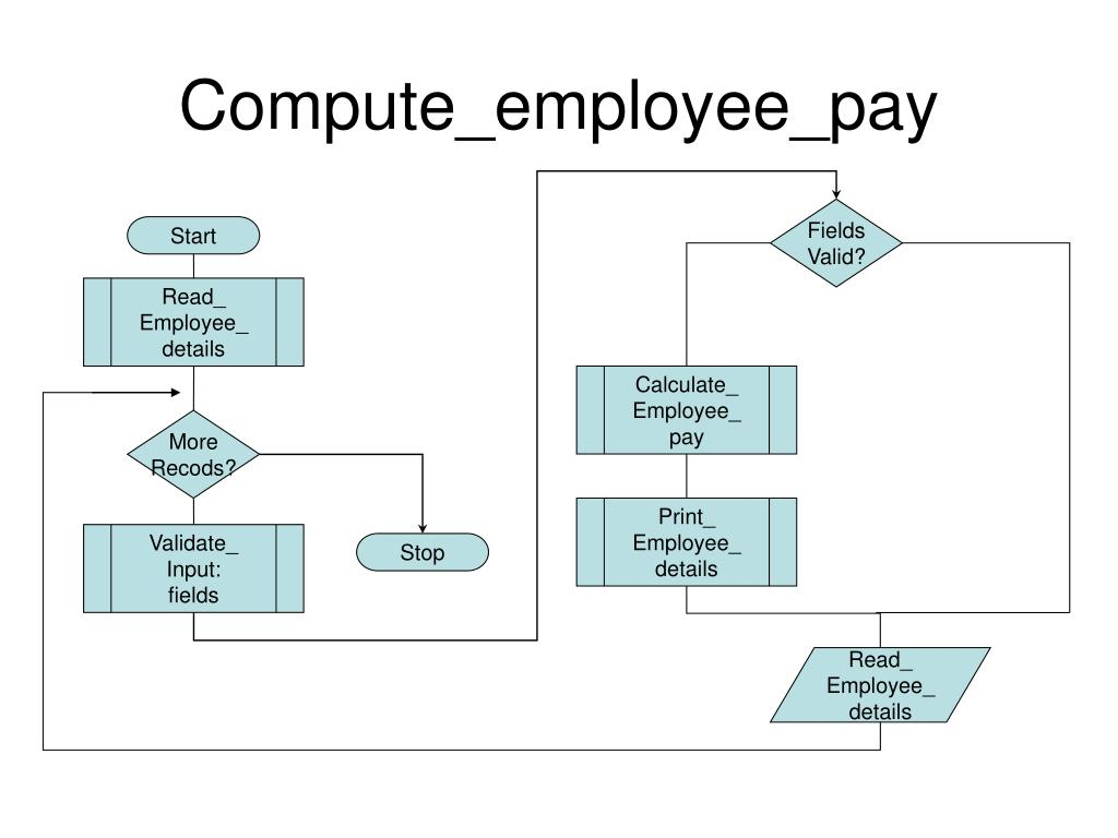 Compute_employee_pay