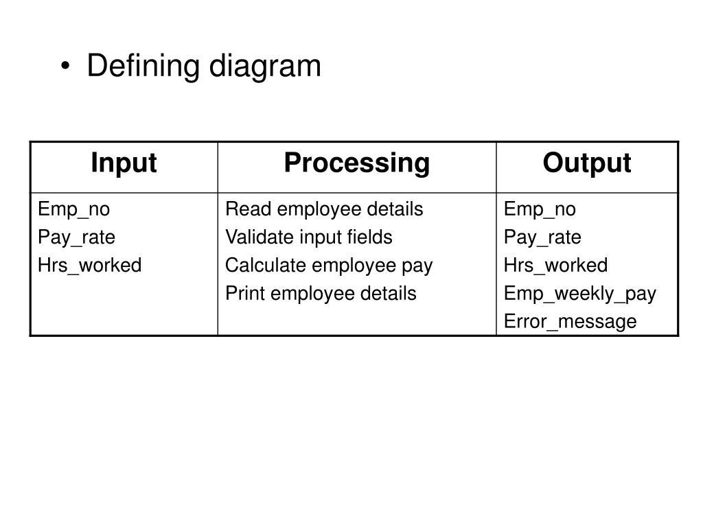 Defining diagram