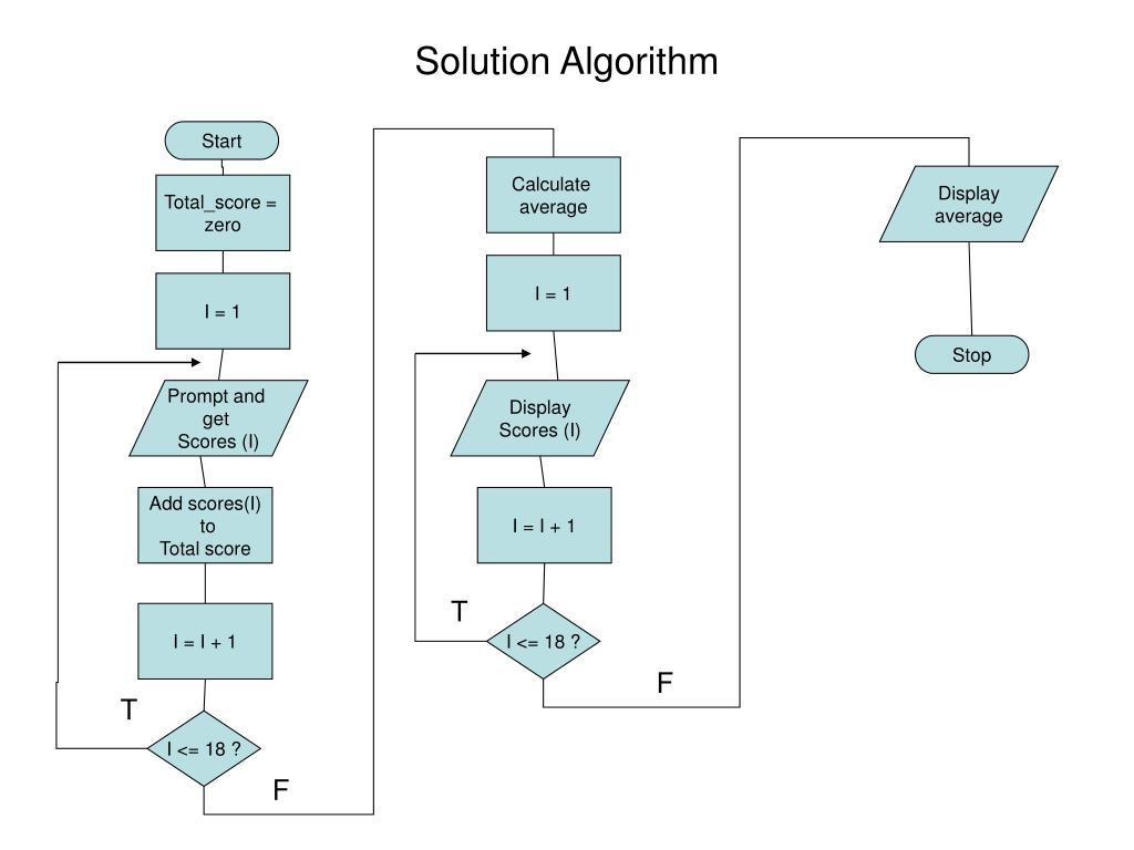 Solution Algorithm