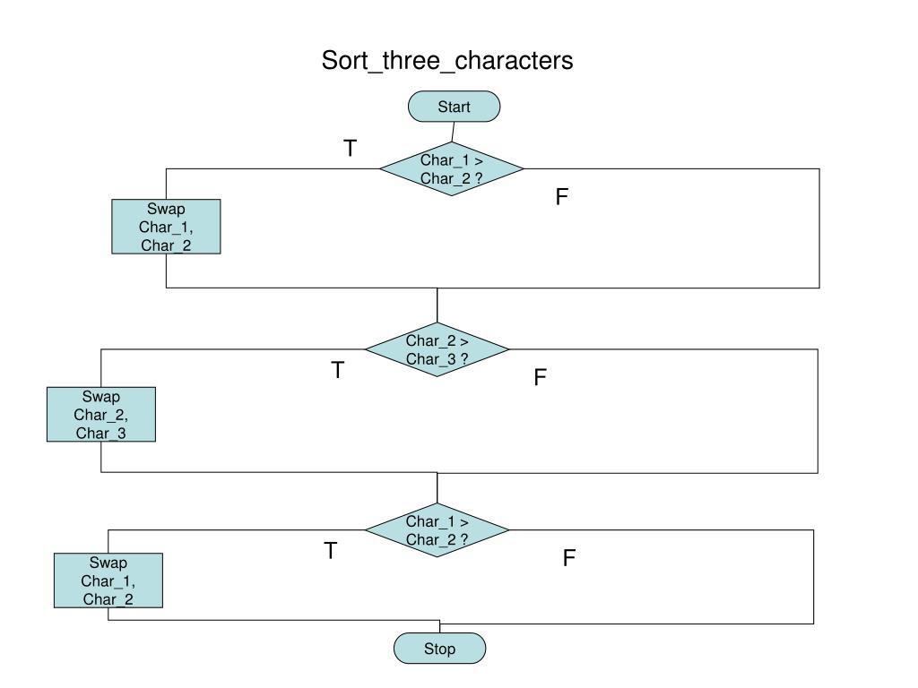 Sort_three_characters