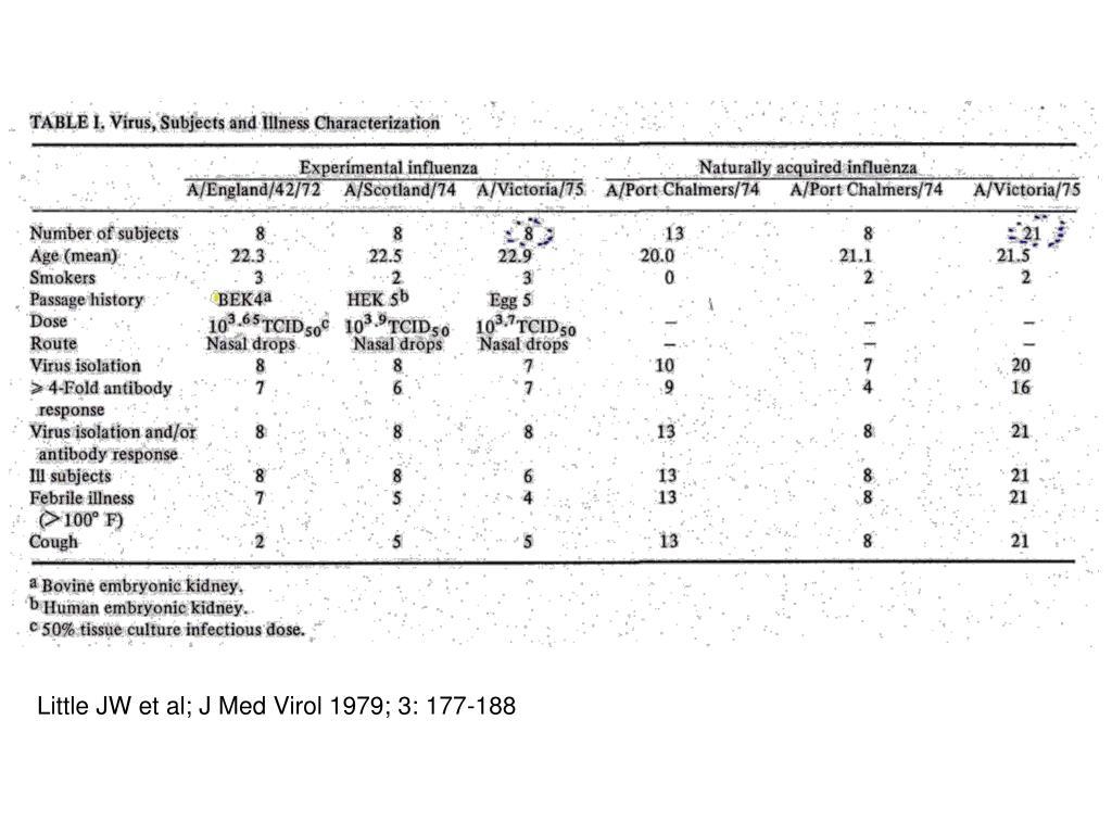 Little JW et al; J Med Virol 1979; 3: 177-188
