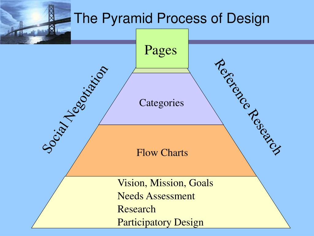 The Pyramid Process of Design