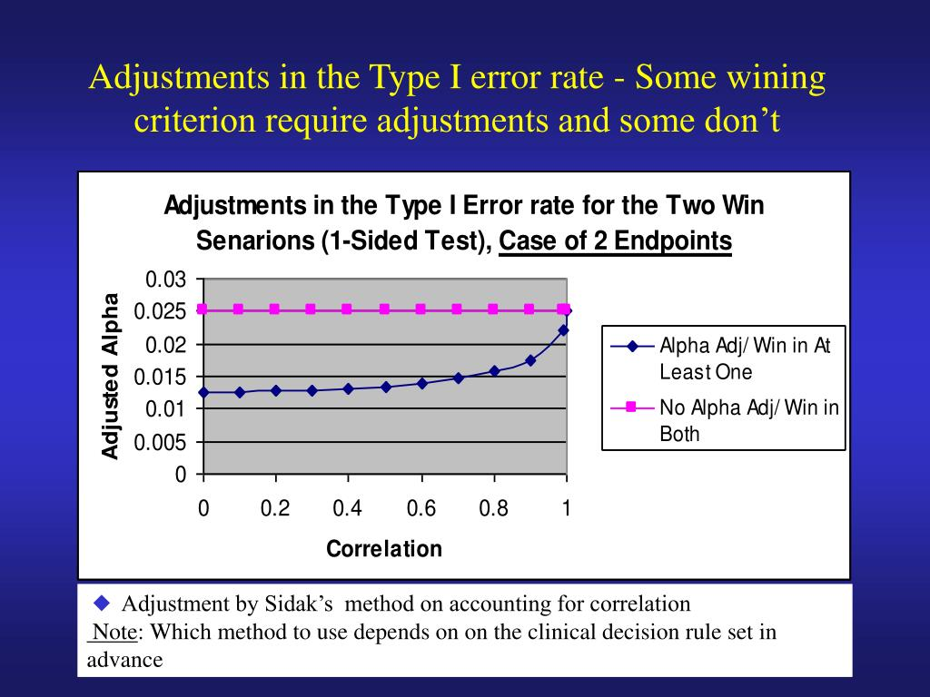 Adjustments in the Type I error rate - Some wining criterion require adjustments and some don't