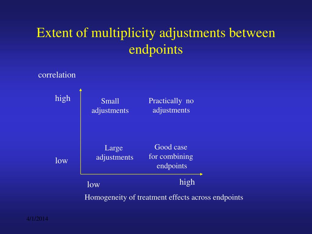 Extent of multiplicity adjustments between endpoints