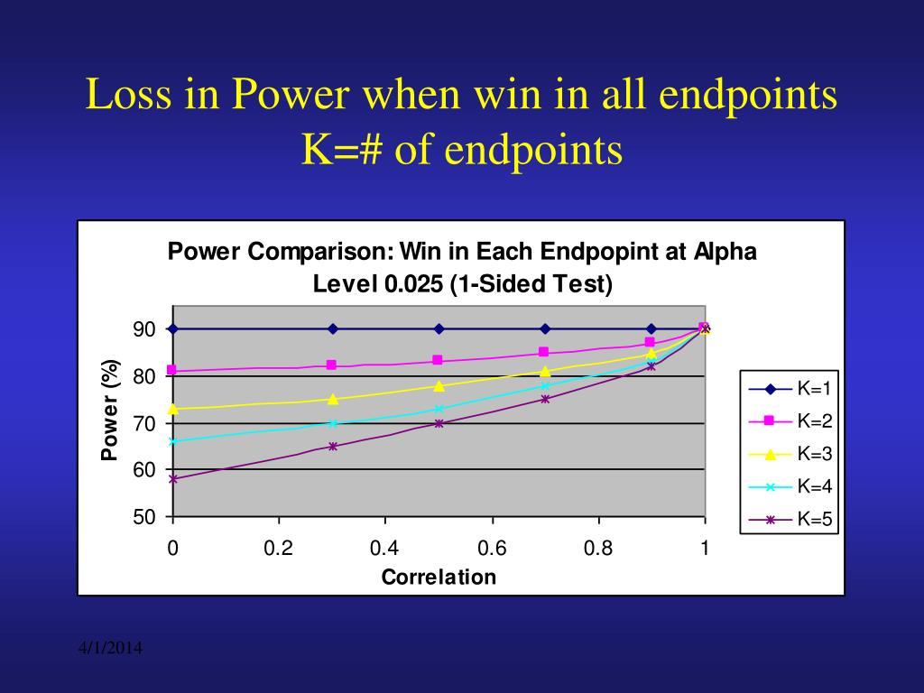 Loss in Power when win in all endpoints