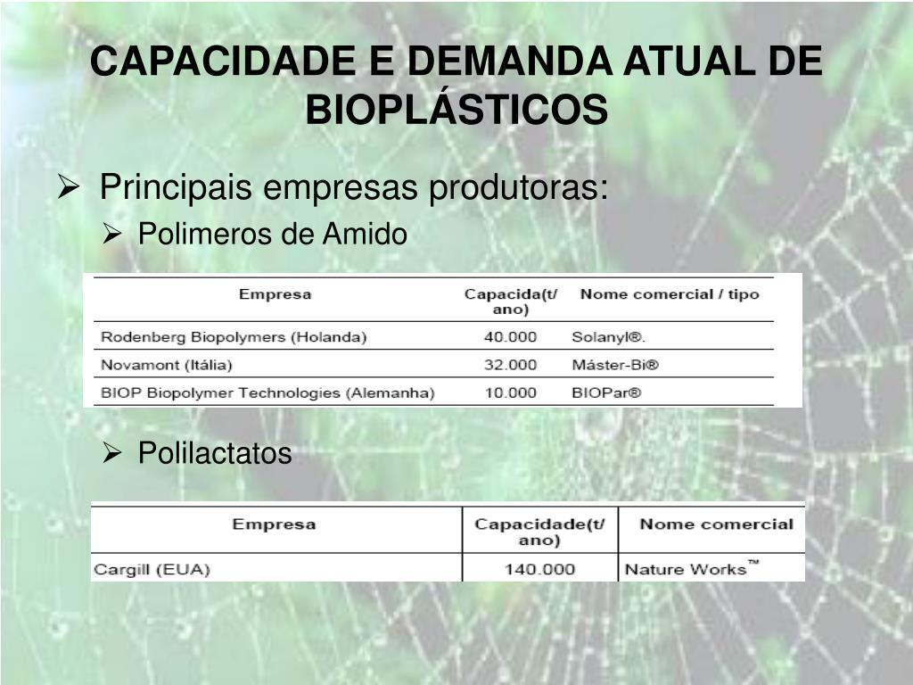 CAPACIDADE E DEMANDA ATUAL DE BIOPLÁSTICOS
