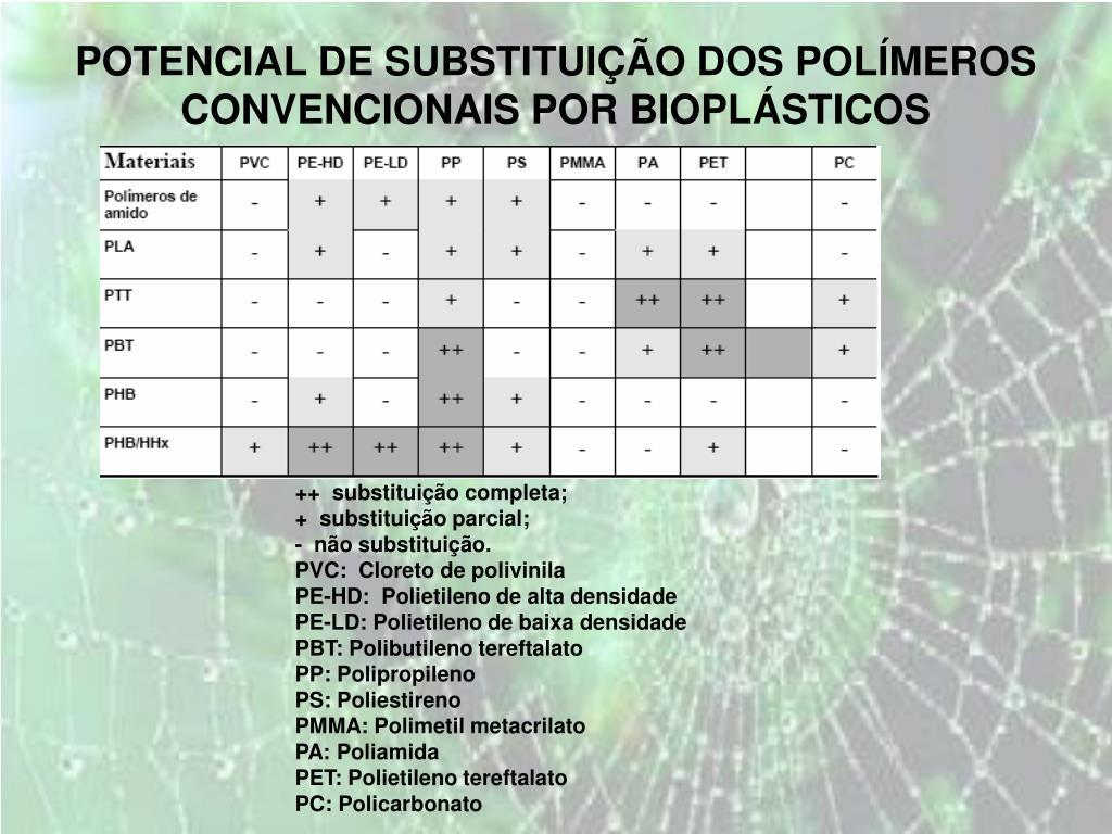 POTENCIAL DE SUBSTITUIÇÃO DOS POLÍMEROS CONVENCIONAIS POR BIOPLÁSTICOS