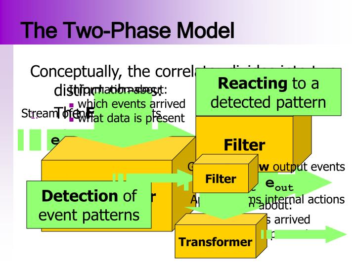 The Two-Phase Model