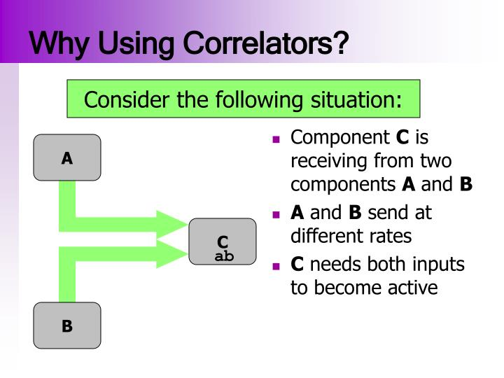 Why using correlators