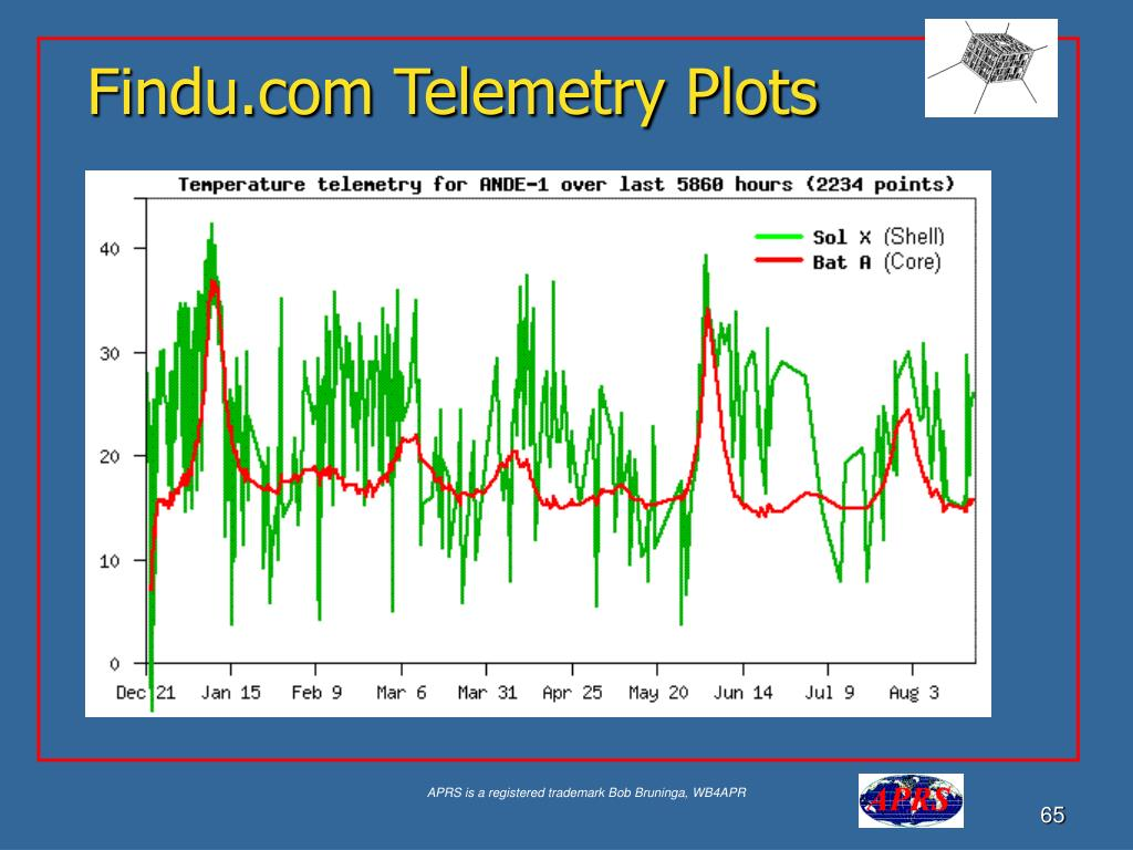Findu.com Telemetry Plots