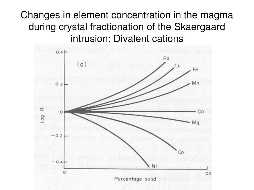 Changes in element concentration in the magma during crystal fractionation of the Skaergaard intrusion: Divalent cations