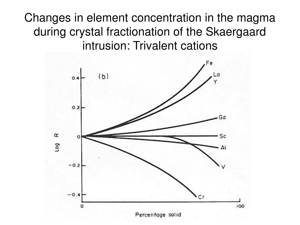 Changes in element concentration in the magma during crystal fractionation of the Skaergaard intrusion: Trivalent cations