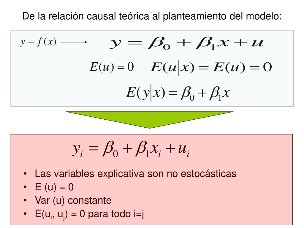 De la relación causal teórica al planteamiento del modelo: