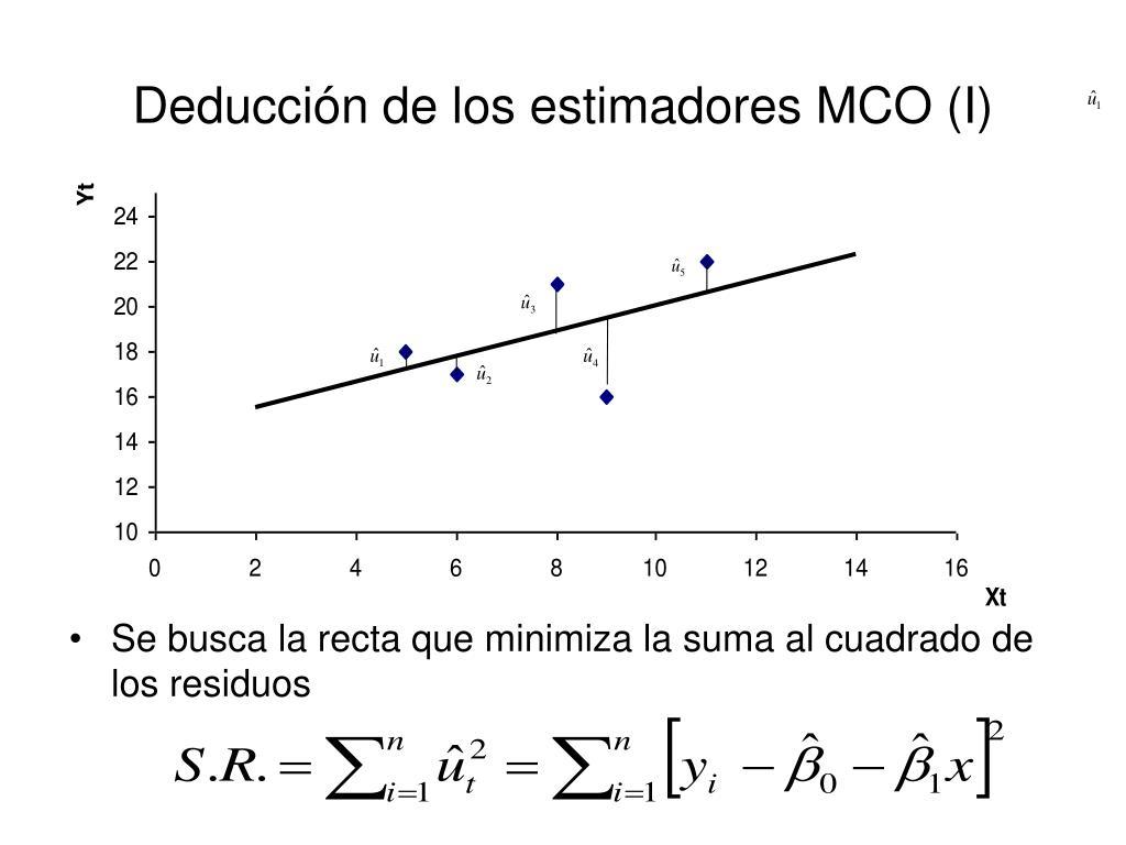 Deducción de los estimadores MCO (I)