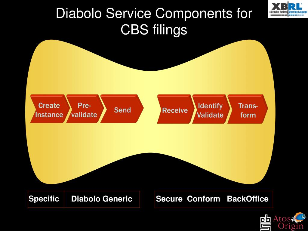 Diabolo Service Components for