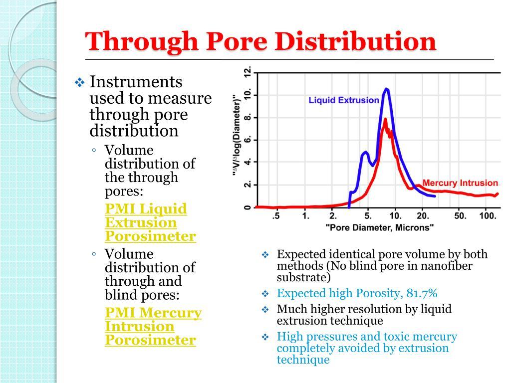 Through Pore Distribution