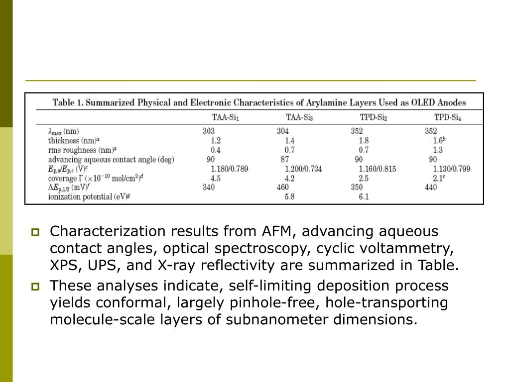 Characterization results from AFM, advancing aqueous contact angles, optical spectroscopy, cyclic voltammetry, XPS, UPS, and X-ray reflectivity are summarized in Table.