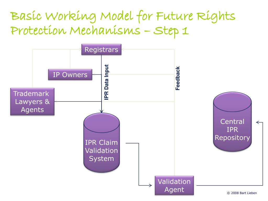 Basic Working Model for Future Rights Protection Mechanisms – Step 1