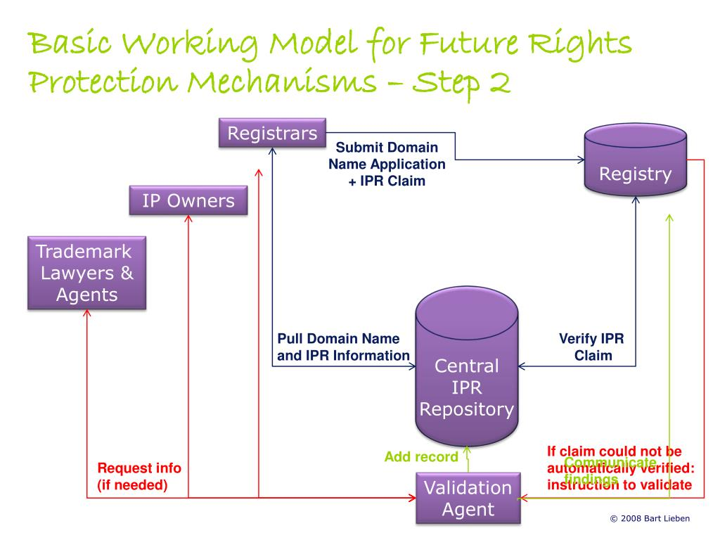 Basic Working Model for Future Rights Protection Mechanisms – Step 2