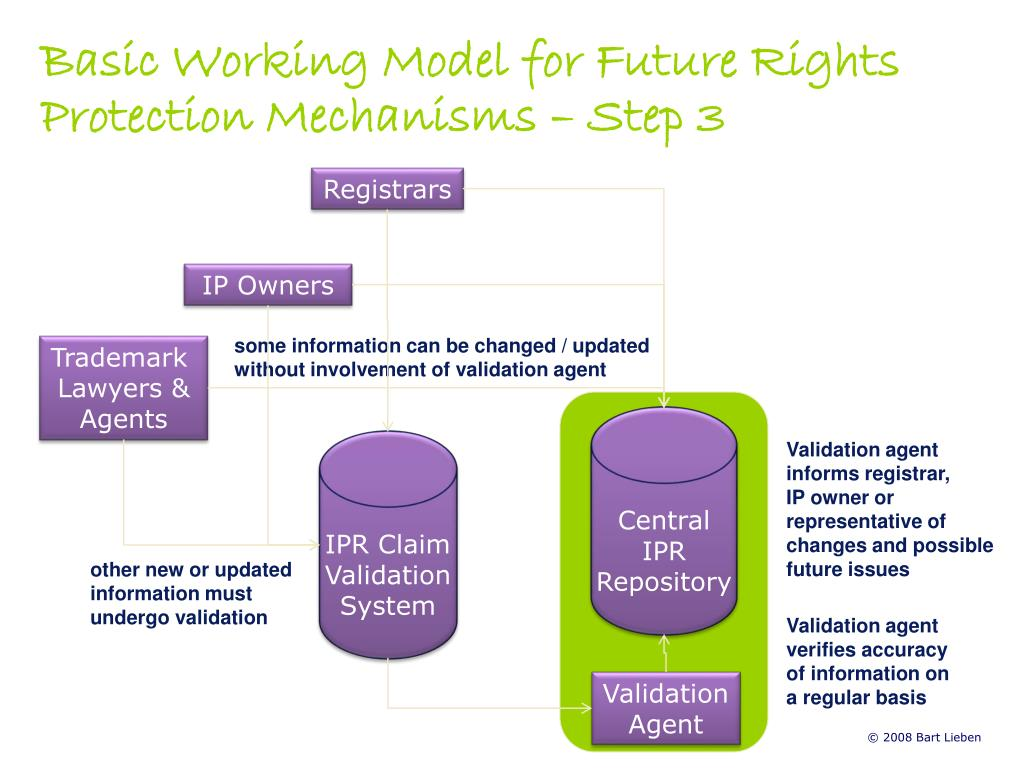 Basic Working Model for Future Rights Protection Mechanisms – Step 3