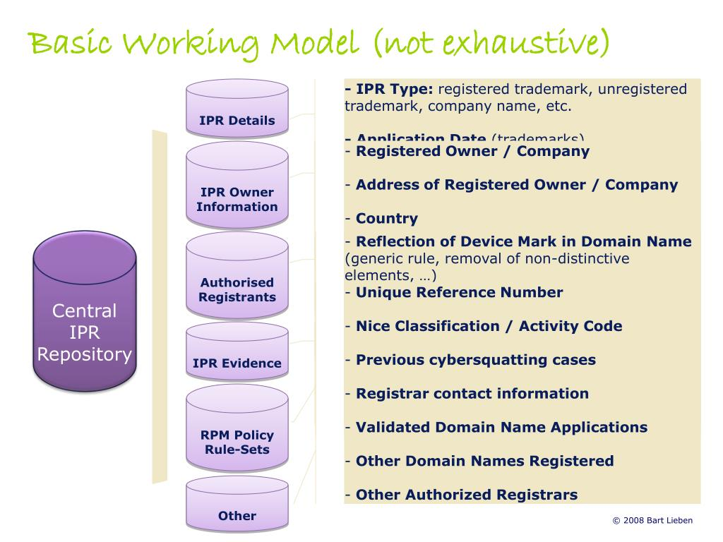 Basic Working Model (not exhaustive)