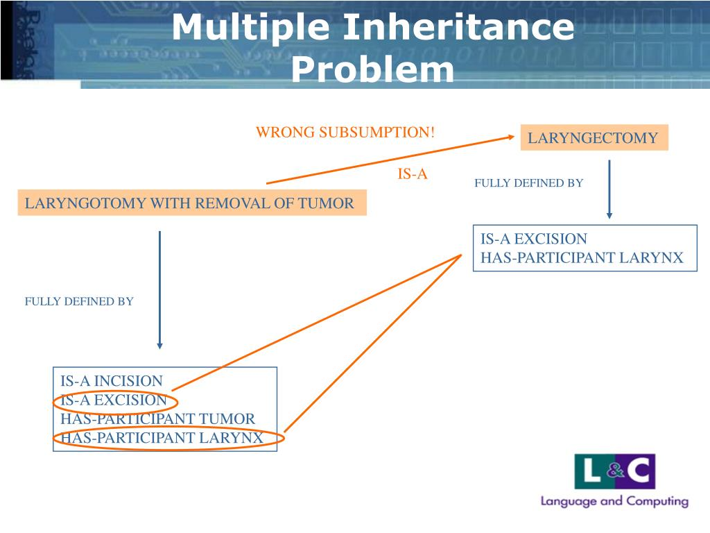 Multiple Inheritance Problem
