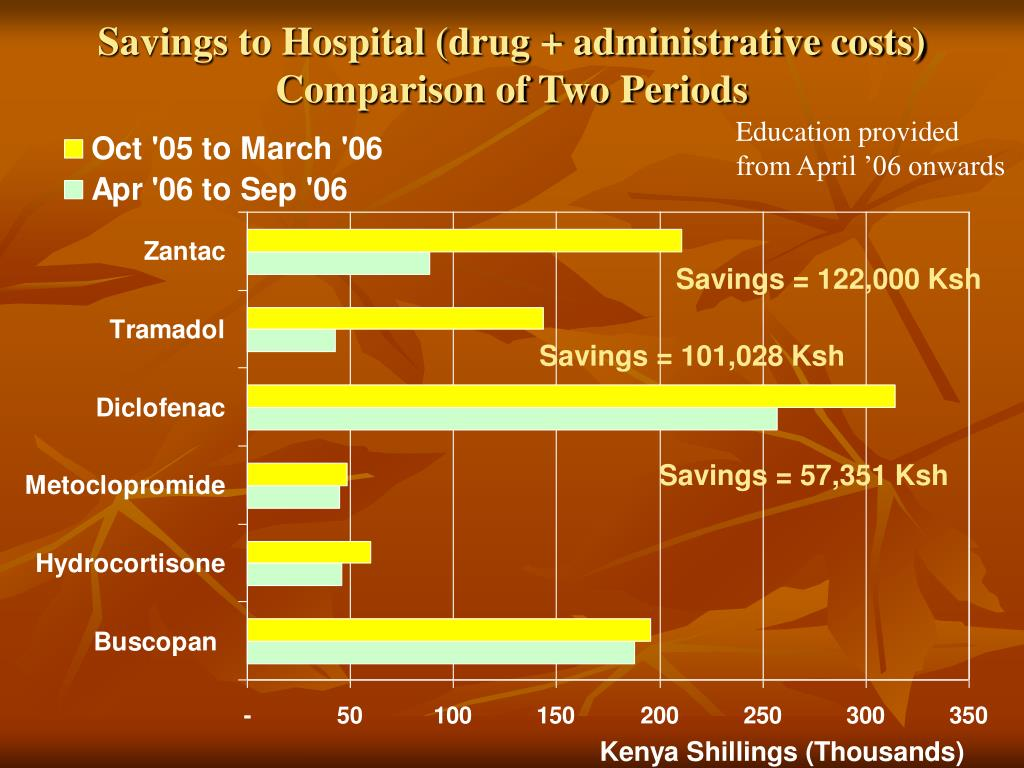 Savings to Hospital (drug + administrative costs)