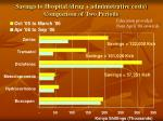 savings to hospital drug administrative costs comparison of two periods