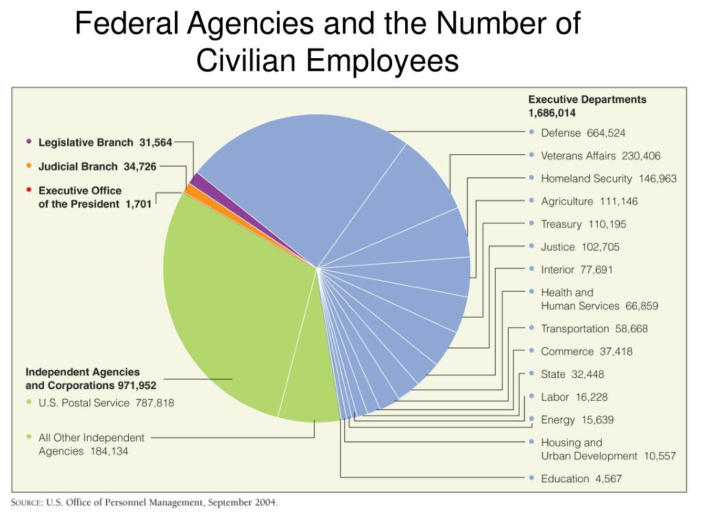 Federal Agencies and the Number of Civilian Employees