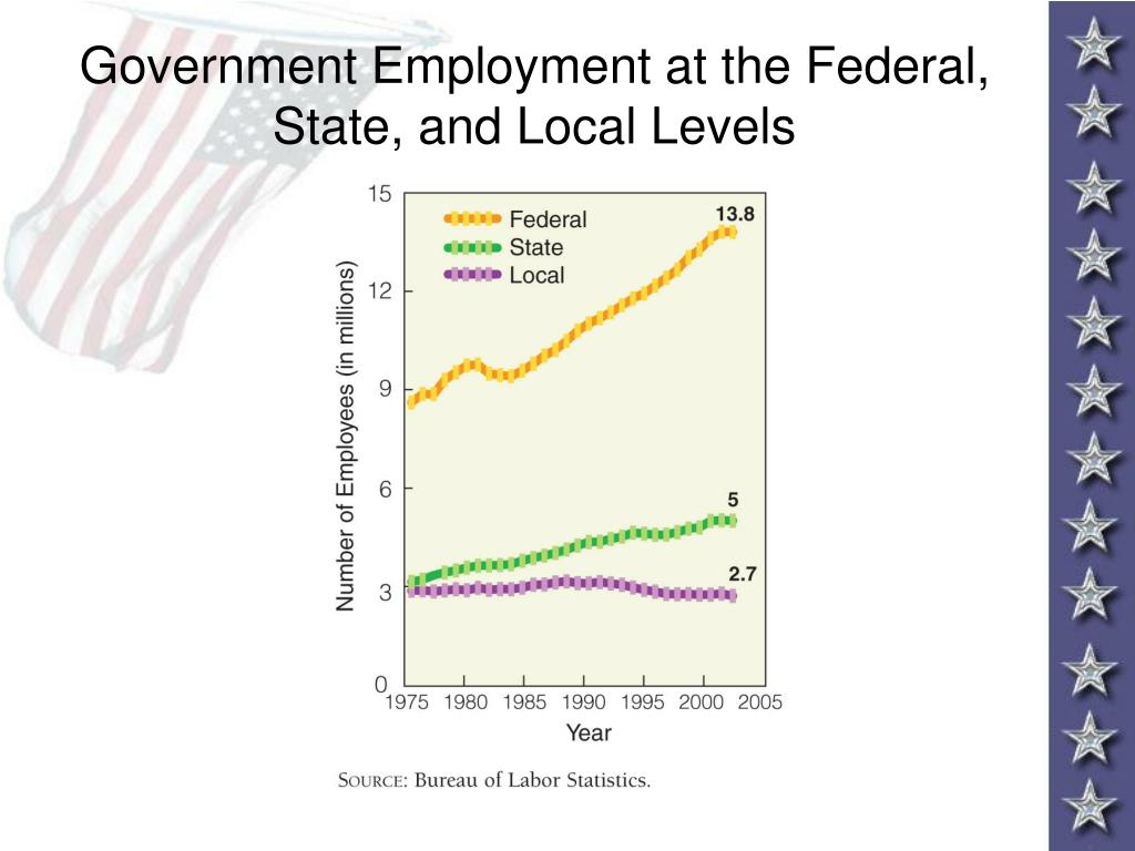 Government Employment at the Federal, State, and Local Levels