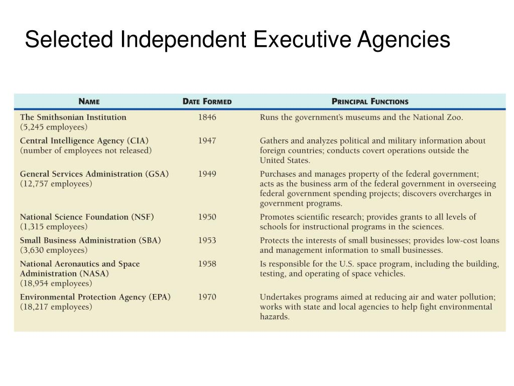 Selected Independent Executive Agencies