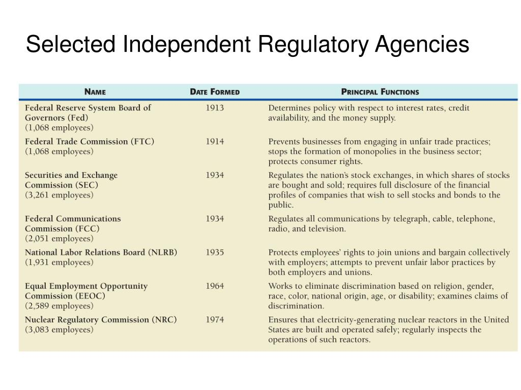 Selected Independent Regulatory Agencies