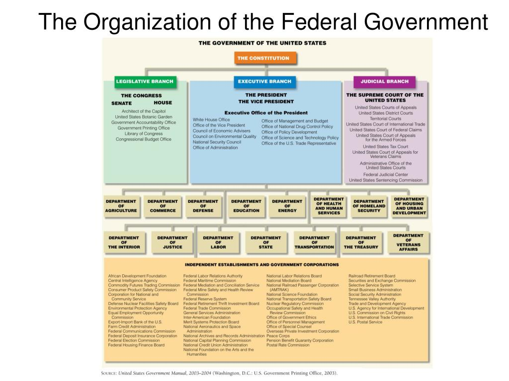 The Organization of the Federal Government