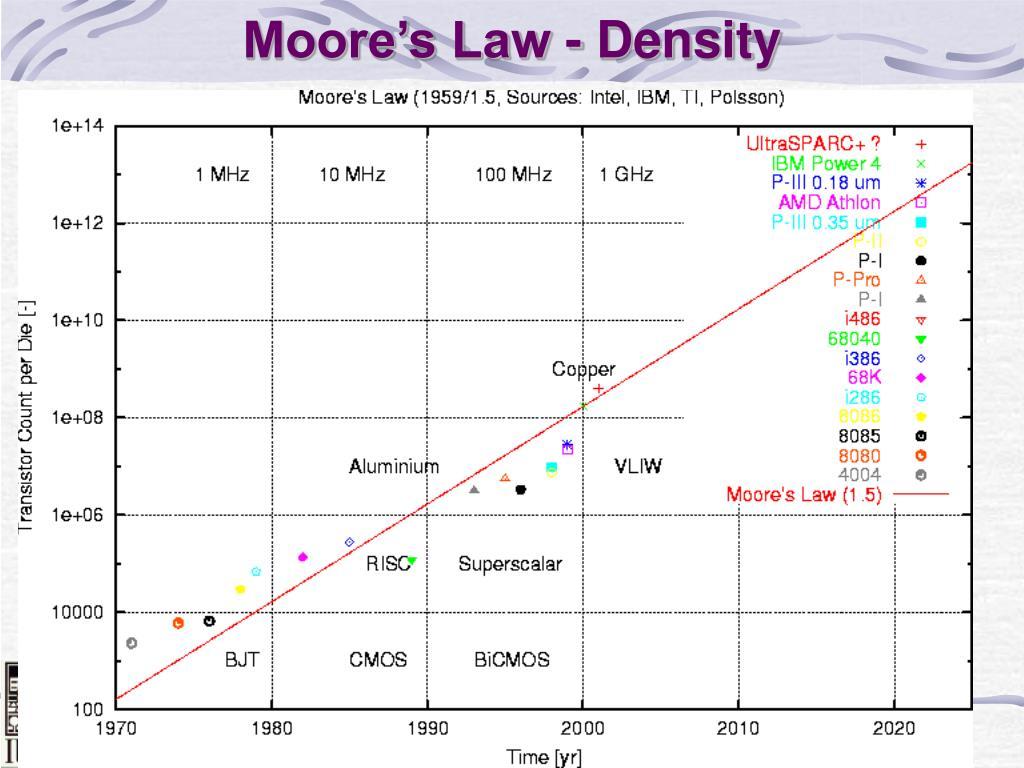 Moore's Law - Density
