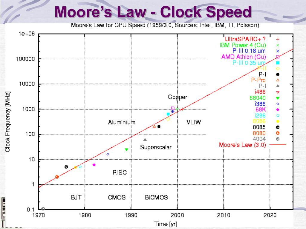 Moore's Law - Clock Speed