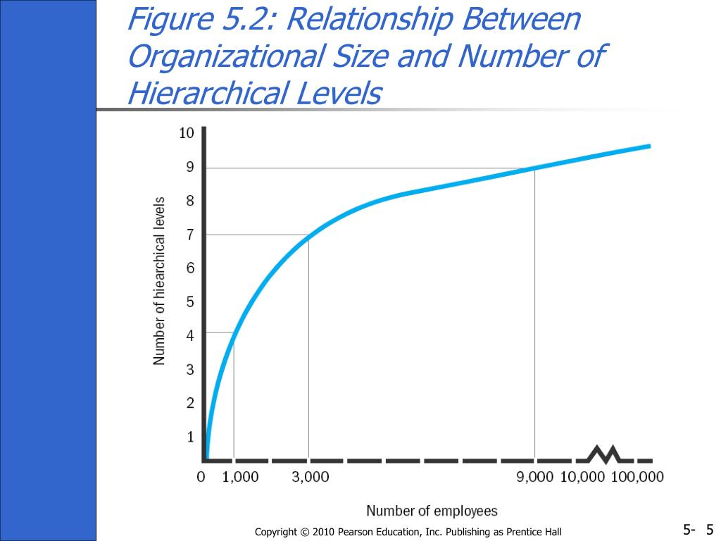 Figure 5.2: Relationship Between Organizational Size and Number of Hierarchical Levels